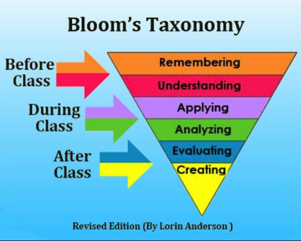 flipped classroom advantages