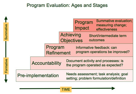 Program Evaluation Tutorial