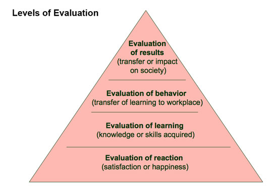 kirkpatricks model of evaluation Kirkpatrick model: is one of the most widely used approaches for evaluating training programmes the kirkpatrick model's popularity as an training evaluation tool is based on a number of factors.