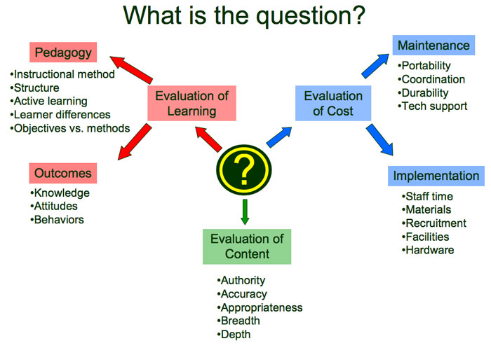 What Is the    Question        diagram